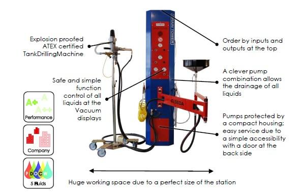 DrainTower Vorteile EN min - SEDA DrainTower