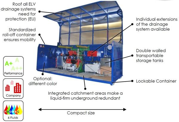 MDS3 Vorteile EN min - SEDA MDS3 Container