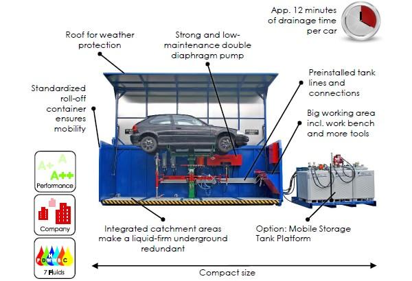 MDS6 Vorteile EN min - SEDA MDS6 Container