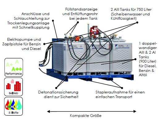 TankPlattform Vorteile DE min - SEDA Tankplattform TPF5