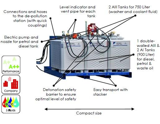 TankPlattform Vorteile EN min - SEDA Tankplattform TPF5