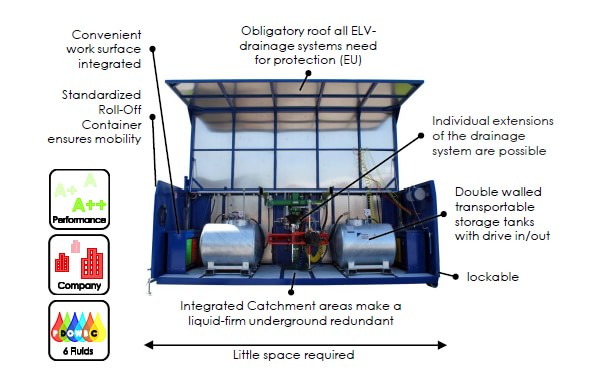 ContainerSystems Vorteile EN min - SEDA MDS5-Star Container