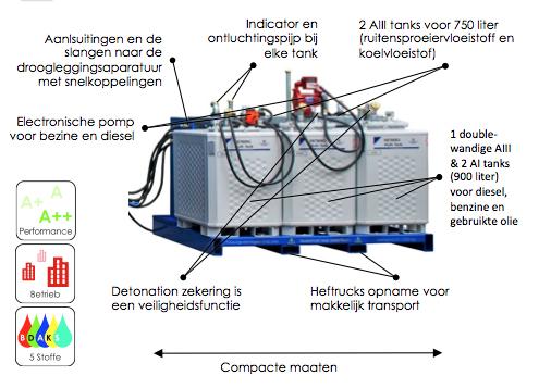 TankPlattform Vorteile NL - SEDA Tankplatform TPF5